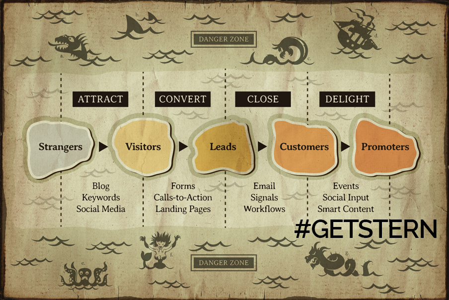 Inbound Marketing Cycle – Where are you?
